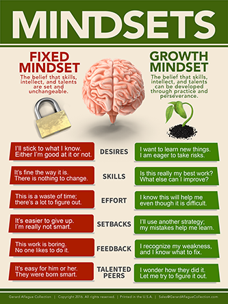 This is a Mindsets classroom poster that depicts the thinking and perspective of a fixed mindset versus a growth mindset. Teacher created, this poster that ultimately stresses the benefits of having a growth mindset for learning and carreer success is essential for educational organizations.